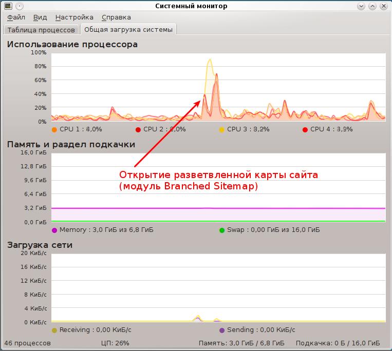 При генерировании разветвленной карты модулем Branched Sitemap на сервере создается нагрузка, равноценная открытию страницы категории